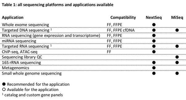 Sequencing platforms and applications